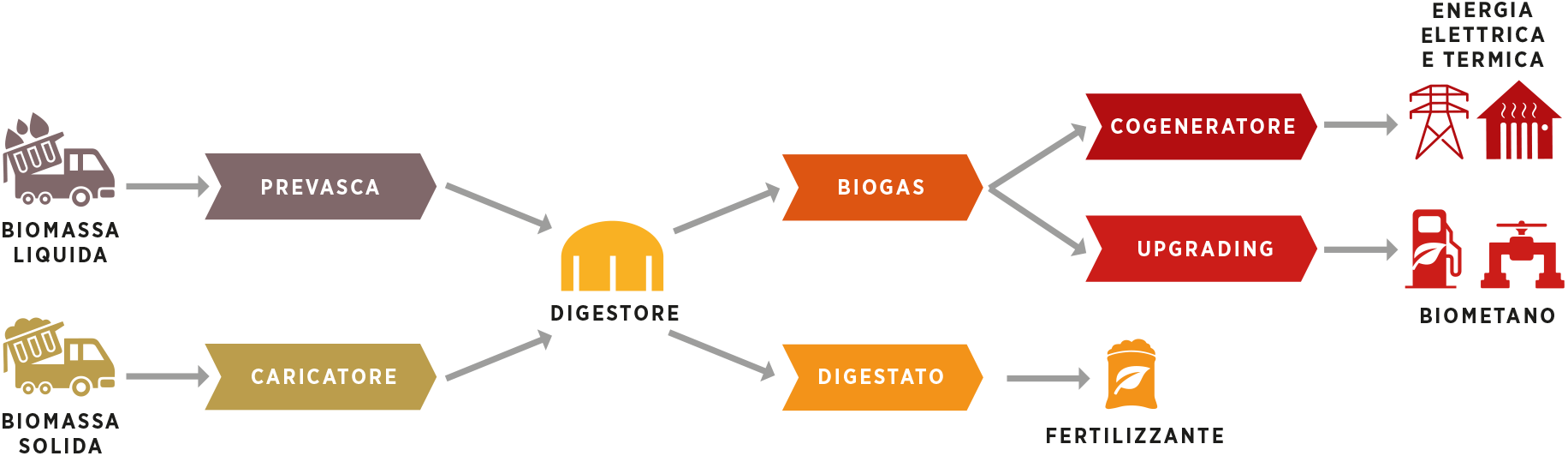 Tecnologia biogas